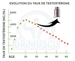augmentation taux testostérone testoprime