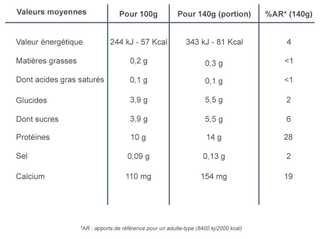 apports nutritionnels Skyr